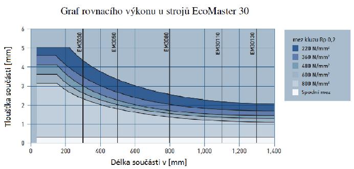 Rovnačka plechů ARKU EcoMaster 3080/21